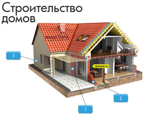 Domvot ru строительство домов кирпичные